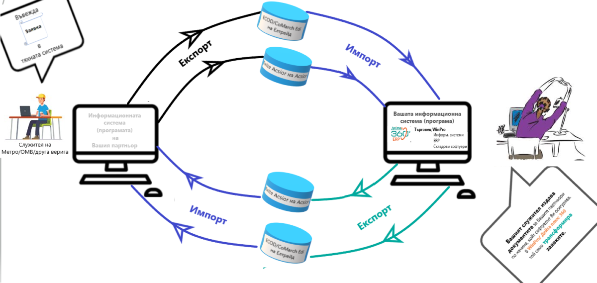 схема за електронен обмен на данни